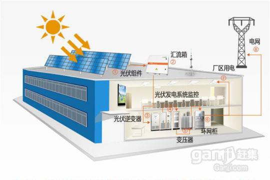 求租大型厂房屋顶安装光伏太阳能发电-图(2)