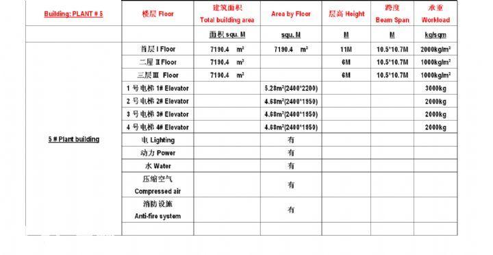 丰盛工业园西区厂房出租-图(1)