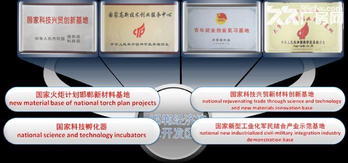 2.邯郸经济开发区20亩−100亩工业用地出售-图(6)