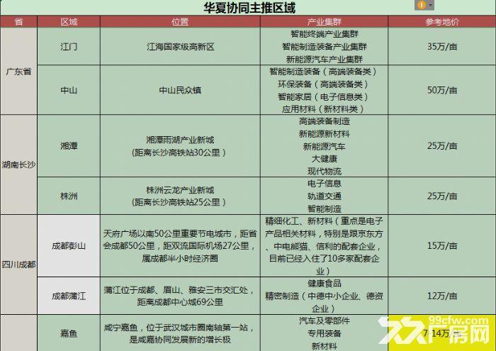 高端大型产业集群招商-图(1)