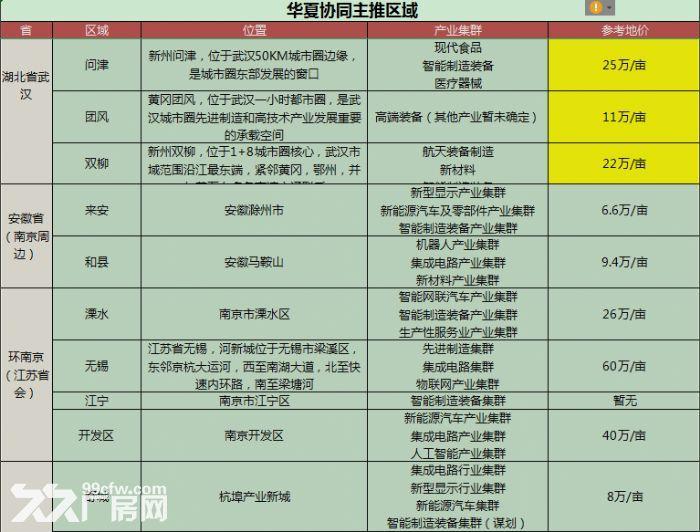 高端大型产业集群招商-图(2)