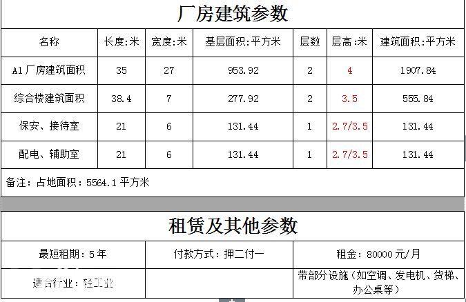 三灶镇5564平米花园式独院厂房带办公室低价招租(业主直租)-图(1)