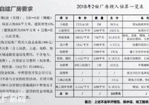 中辉江苏食品工业园厂房可租可售