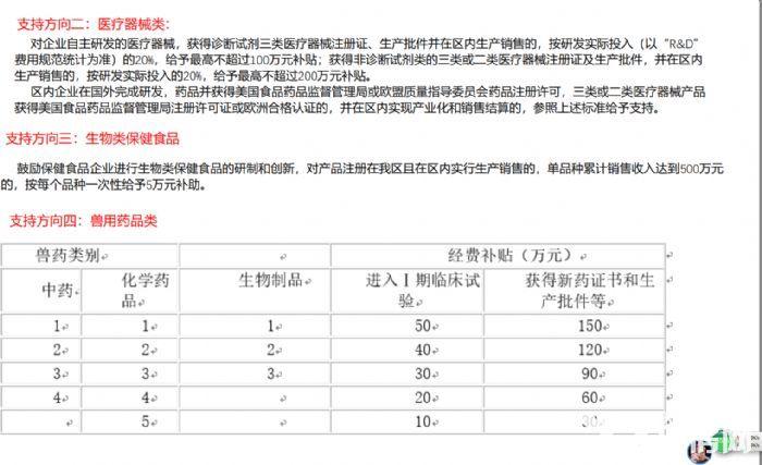 成都温江三医产业园厂房出租出售,政策好!-图(5)