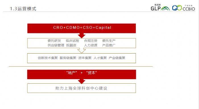 上海可环评园区(自贸壹号科技园)包环评生物可生产精装实验室-图(2)
