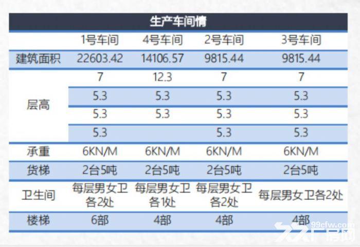 湖州东新智造产业园标准厂房招商-图(5)